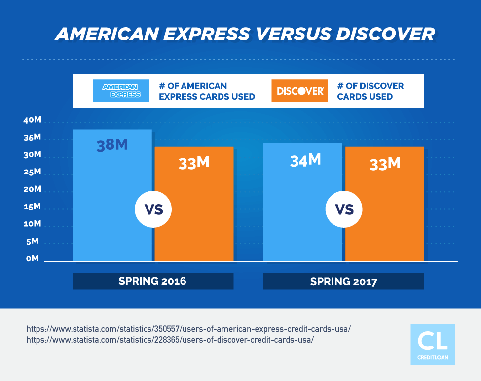 American Express Versus Discover Card stats
