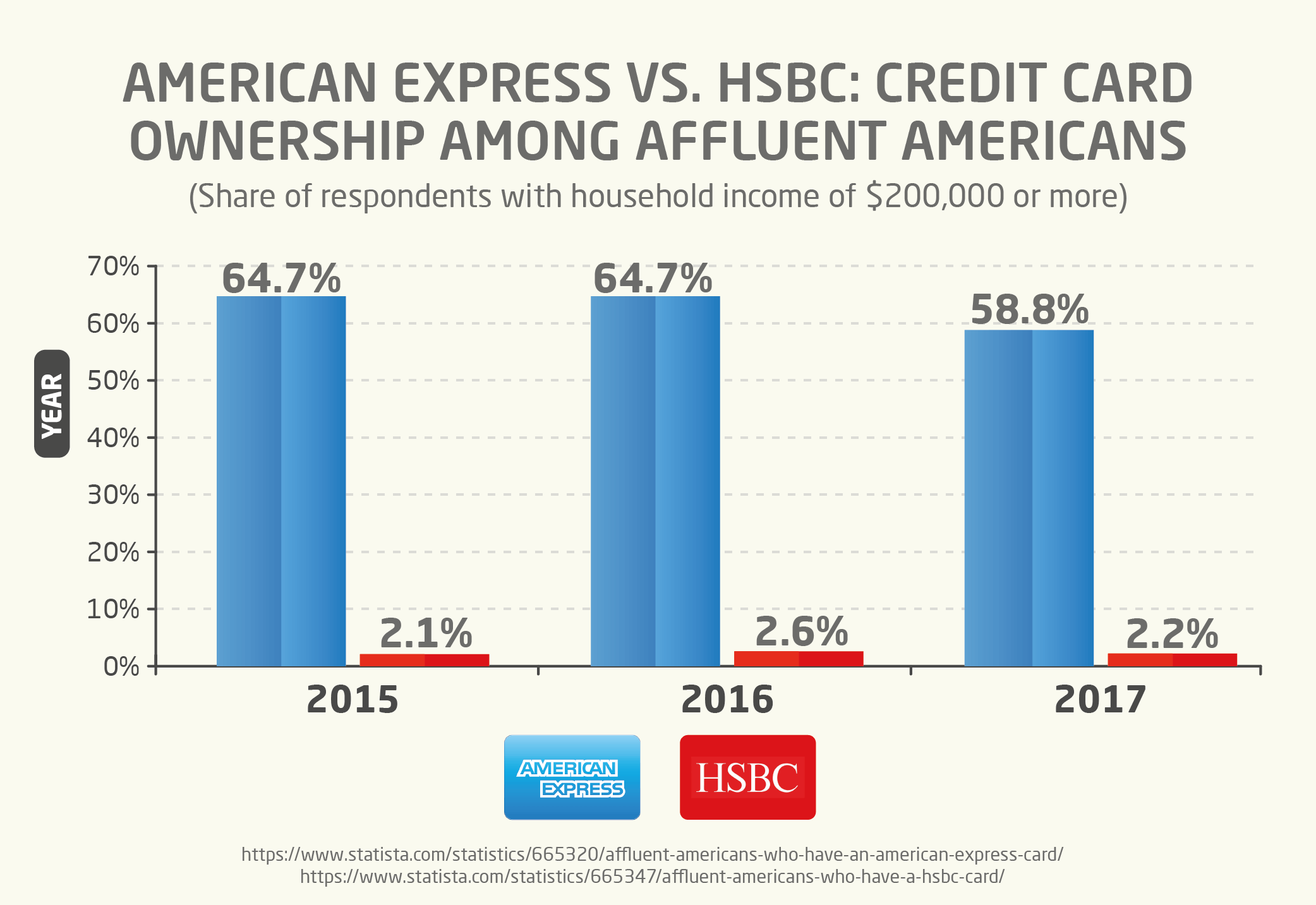 American Express vs. HSBC: Credit Card Ownership Among Affluent Americans