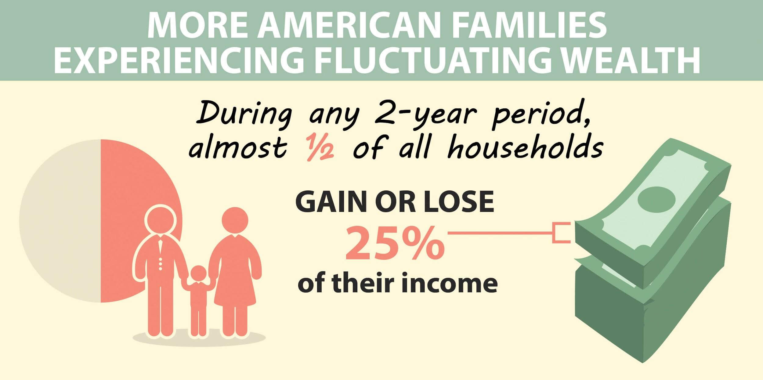 american families fluctuating wealth