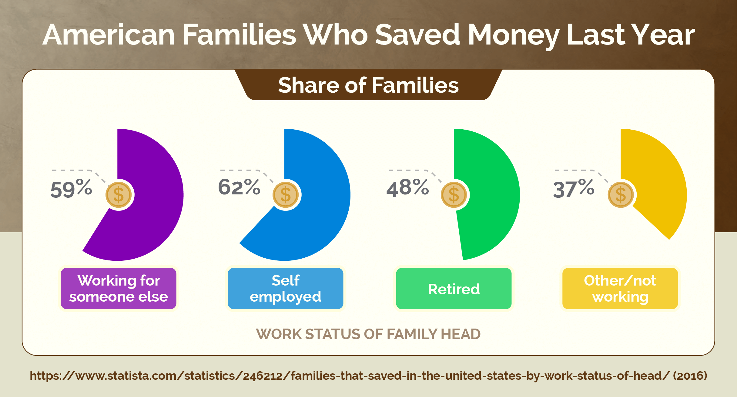 American Families Who Saved Money Last Year