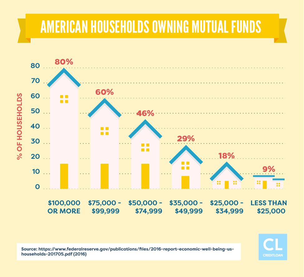 American Households Owning Mutual Funds Statistics