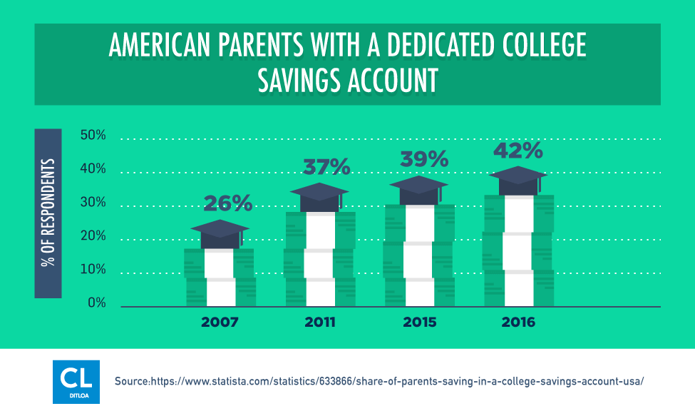 American Parents With A Dedicated College Savings Account from 2007-2016