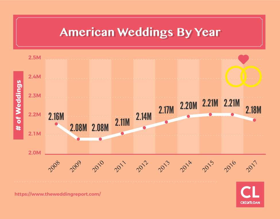 American Weddings By Year from 2008-2017