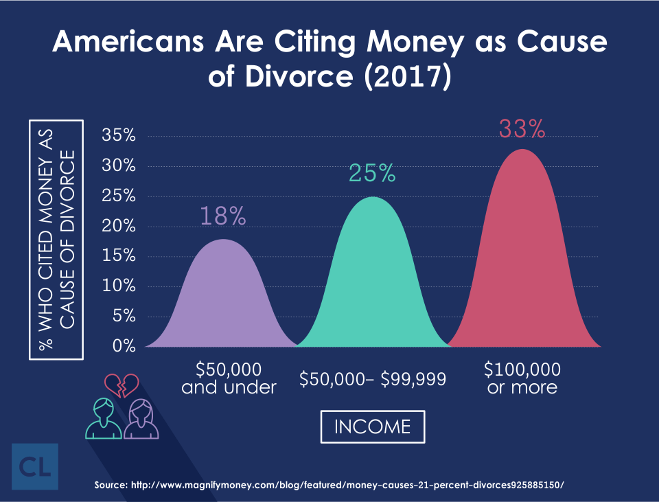 Americans Are Citing Money as Cause of Divorce in 2017