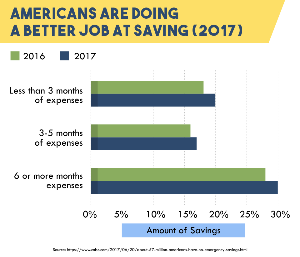 Americans Are Doing A Better Job At Saving (2017)
