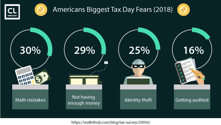 Americans Biggest Tax Day Fears data 2018