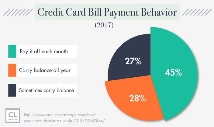 American's Credit Card Bill Payment Behavior