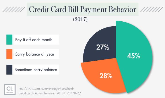 American's Credit Card Bill Payment Behavior