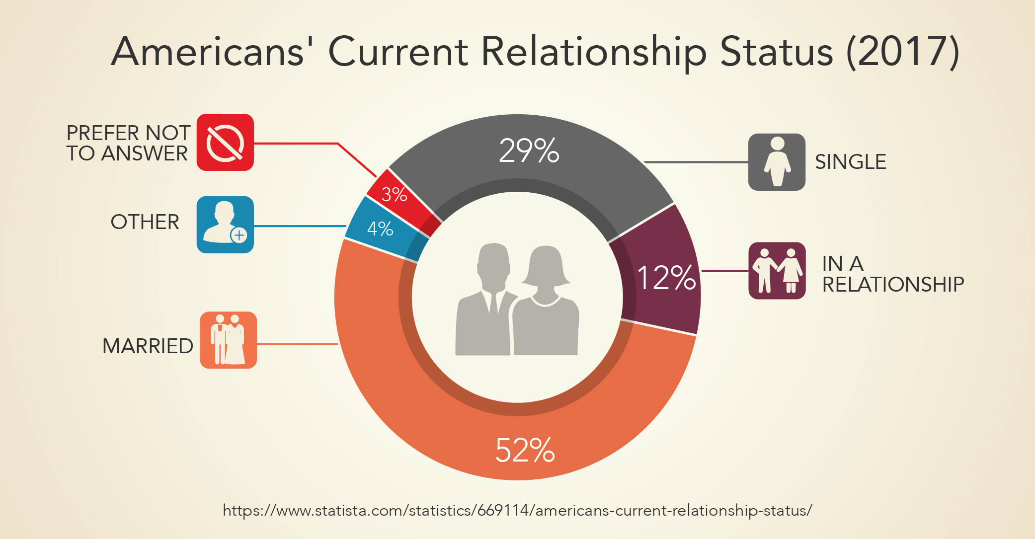 Americans' Current Relationship Status (2017)