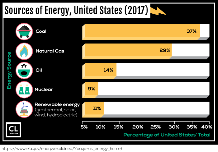2017 Sources of Energy, United States