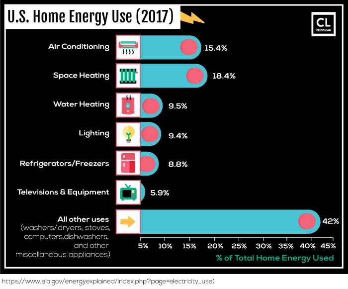 2017 U.S. Home Energy Use