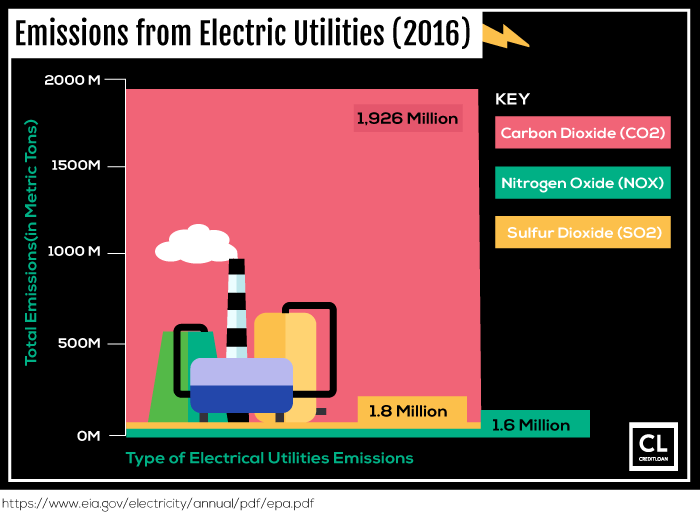 Emissions from Electric Utilities
