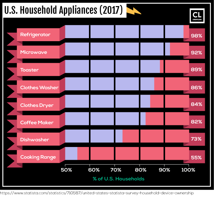 U.S. Household Appliances