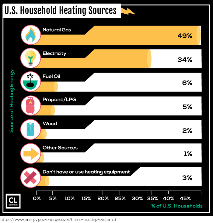 U.S. Household Heating Sources