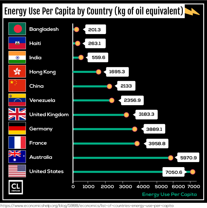 Energy Use Per Capita by Country