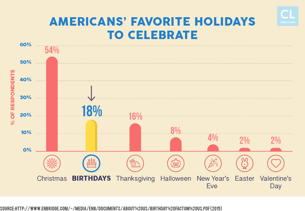 Americans' Favorite Holidays to Celebrate