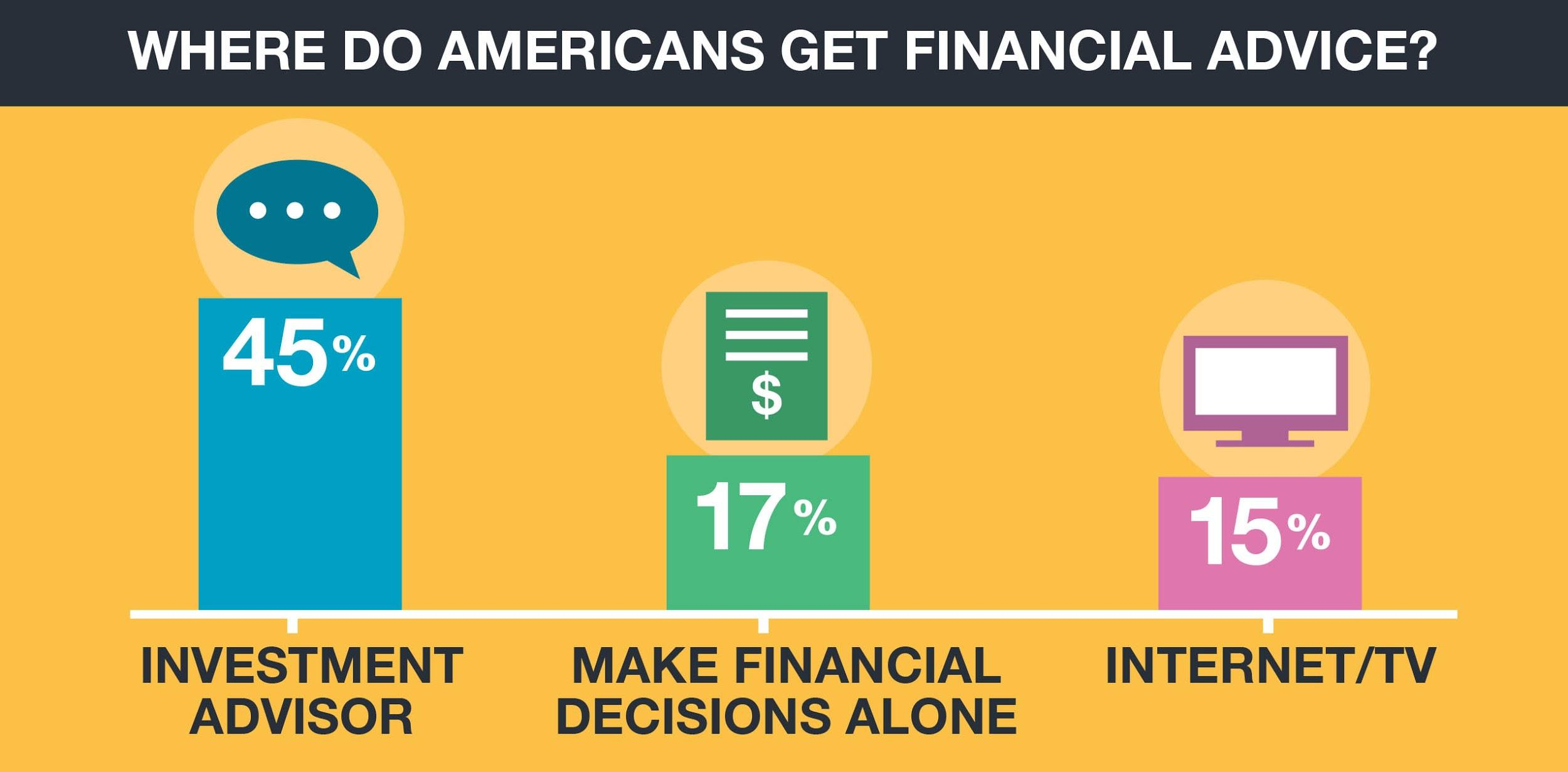 Americans getting financial advice stats
