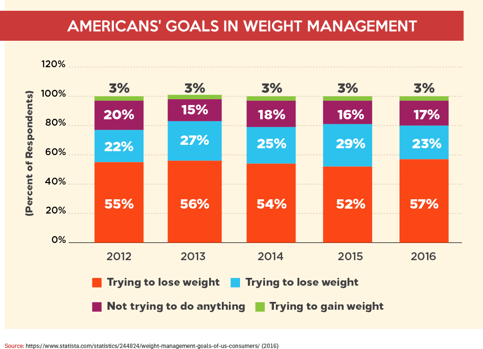 Americans' Goals In Weight Management