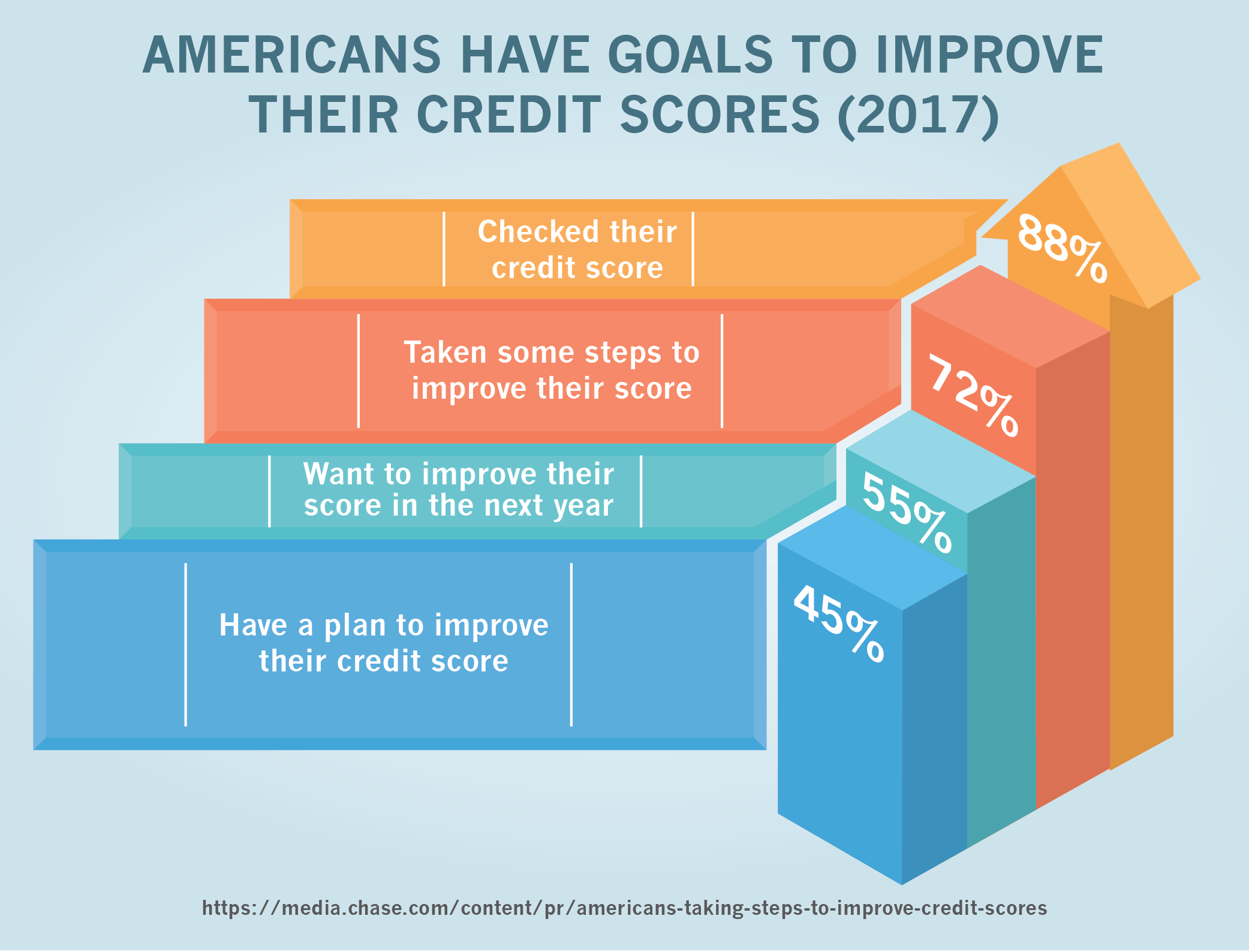 Americans Have Goals to Improve their Credit Scores (2017)