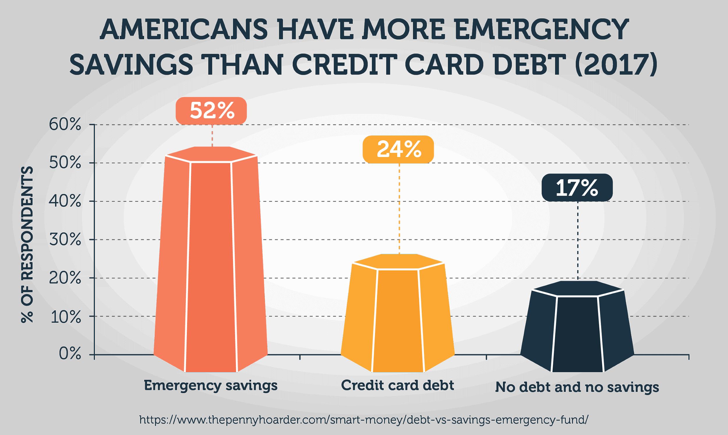 Americans Have More Emergency Savings Than Credit Card Debt (2017)
