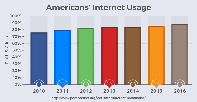 Americans' Internet Usage