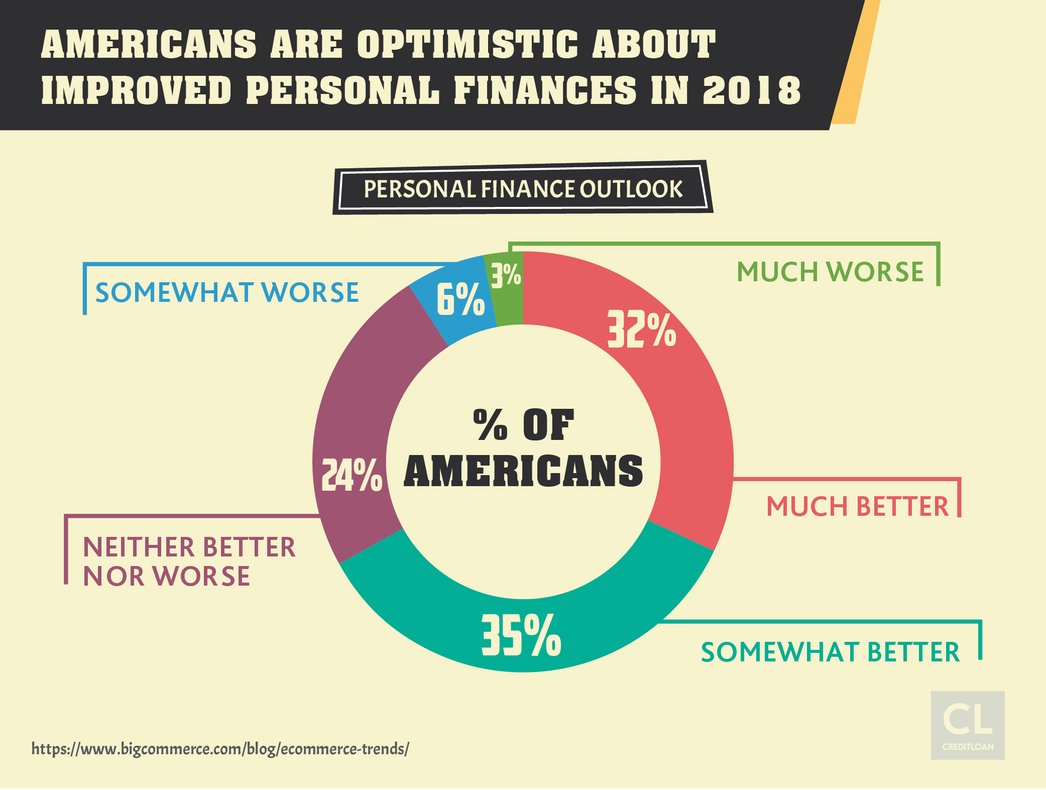 American's outlook on finances 2018