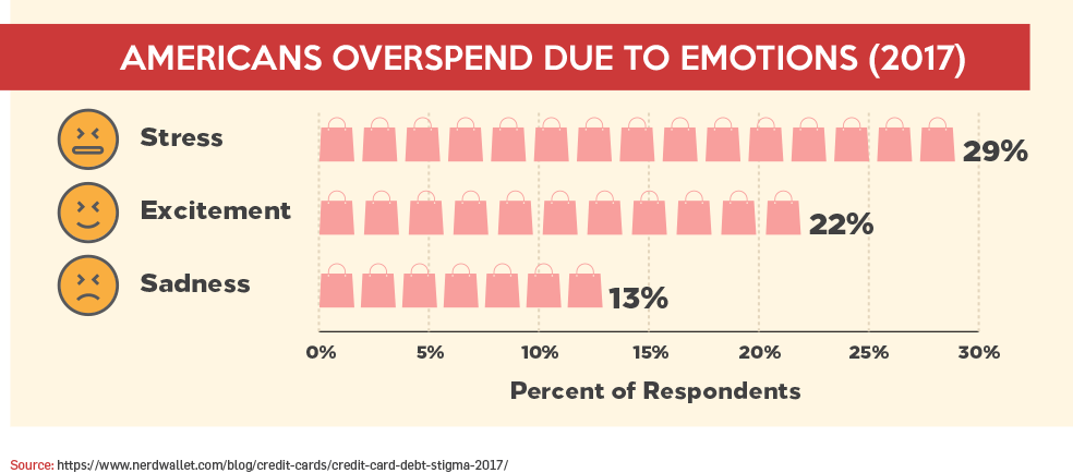 Americans Overspend Due To Emotions (2017)