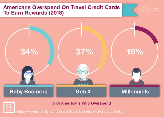 Americans Overspend On Travel Credit Cards To Earn Rewards