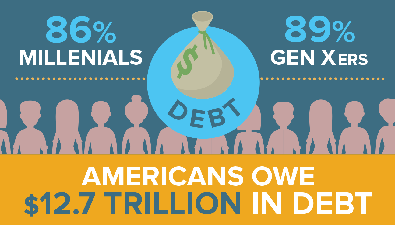 Americans Owe $12.7 Trillion In Debt