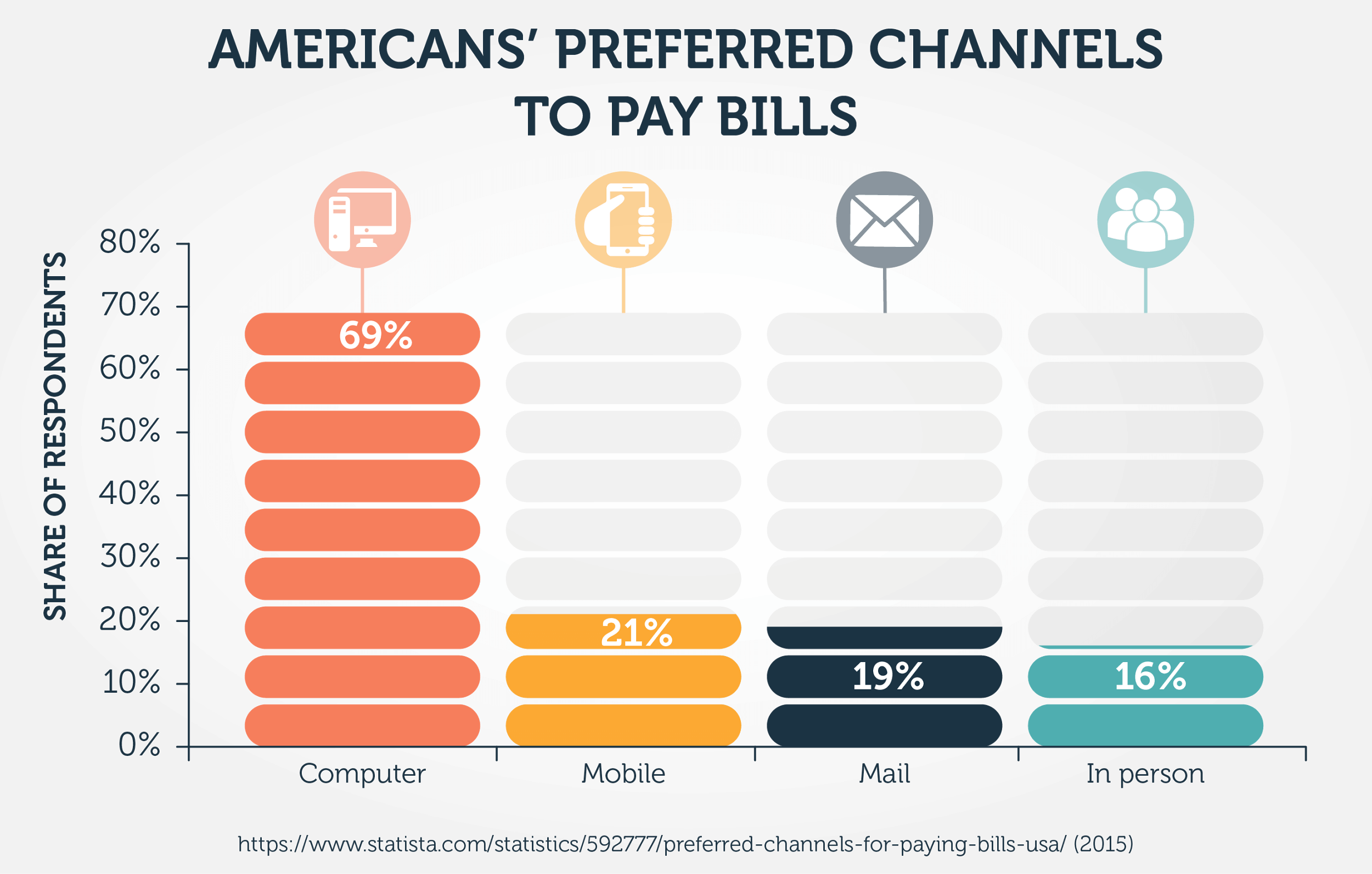 Americans' Preferred Channels To Pay Bills