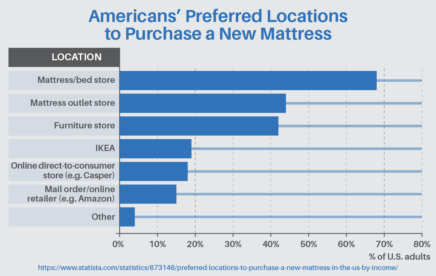 American's preferred locations to purchase a new mattress