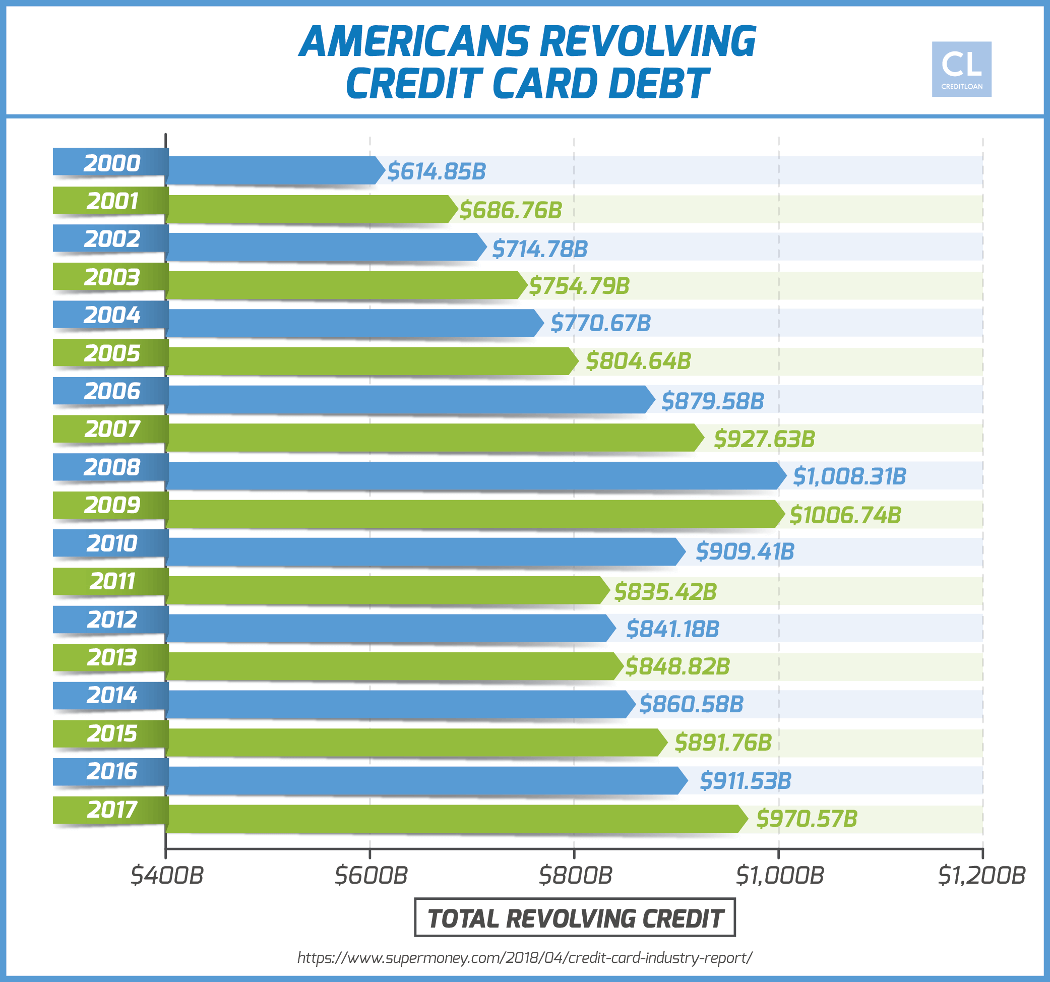 Americans Revolving Credit Card Debt from 2000-2017