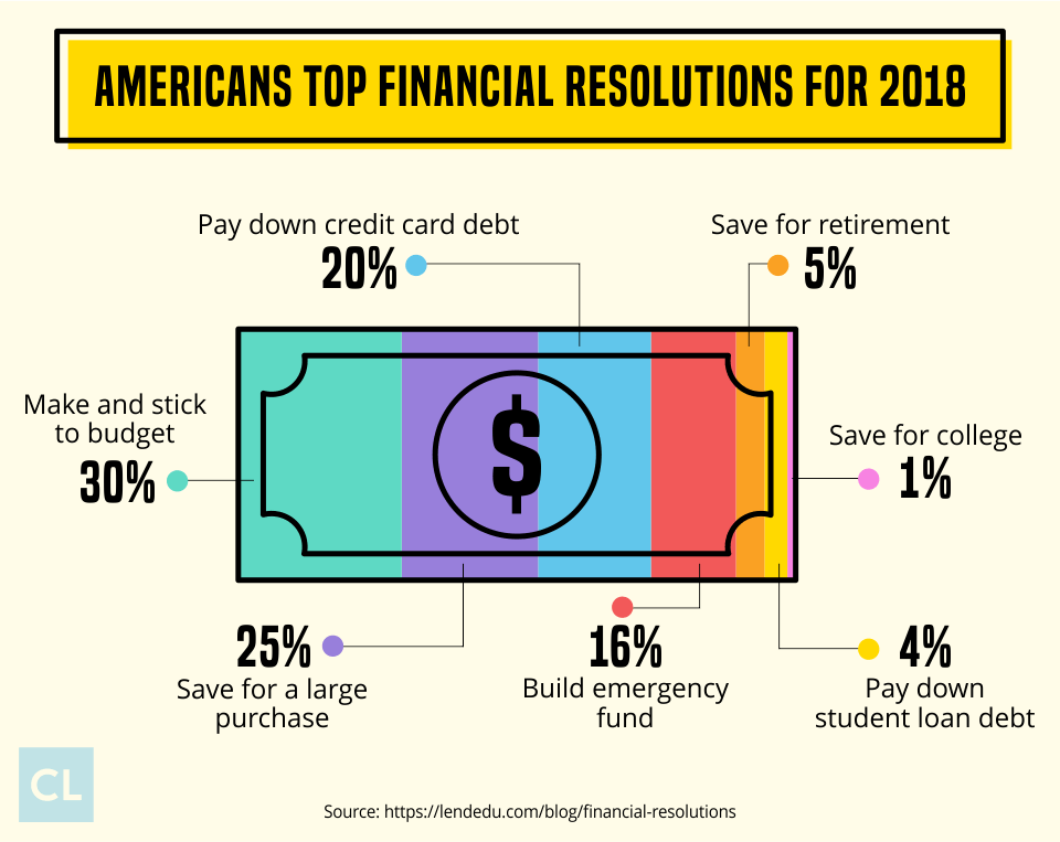 Americans Top Financial Resolutions For 2018