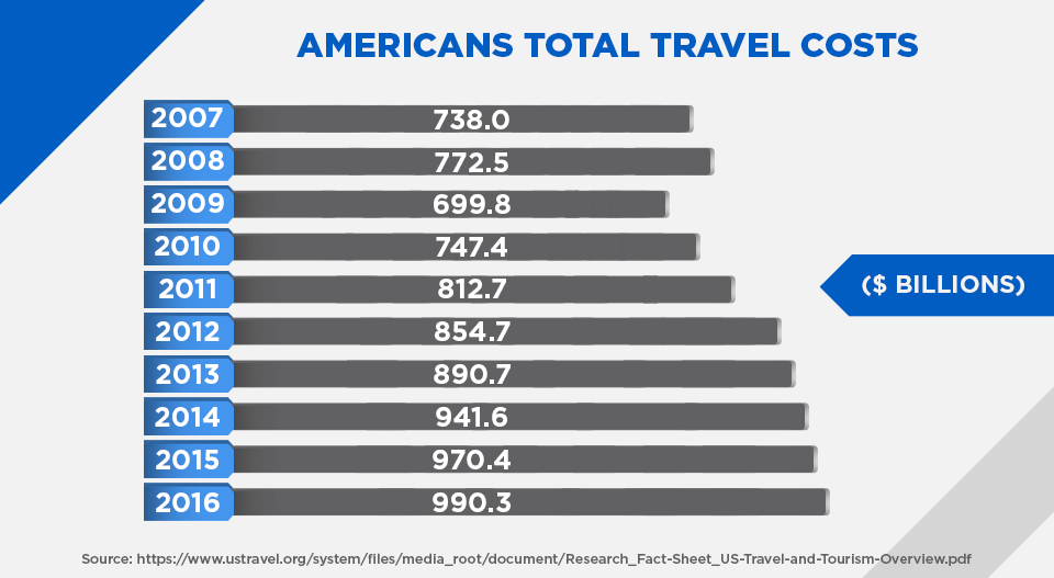 americans total travel cost