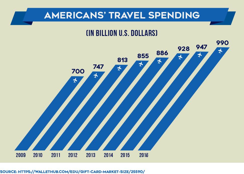 Americans' Travel Spending