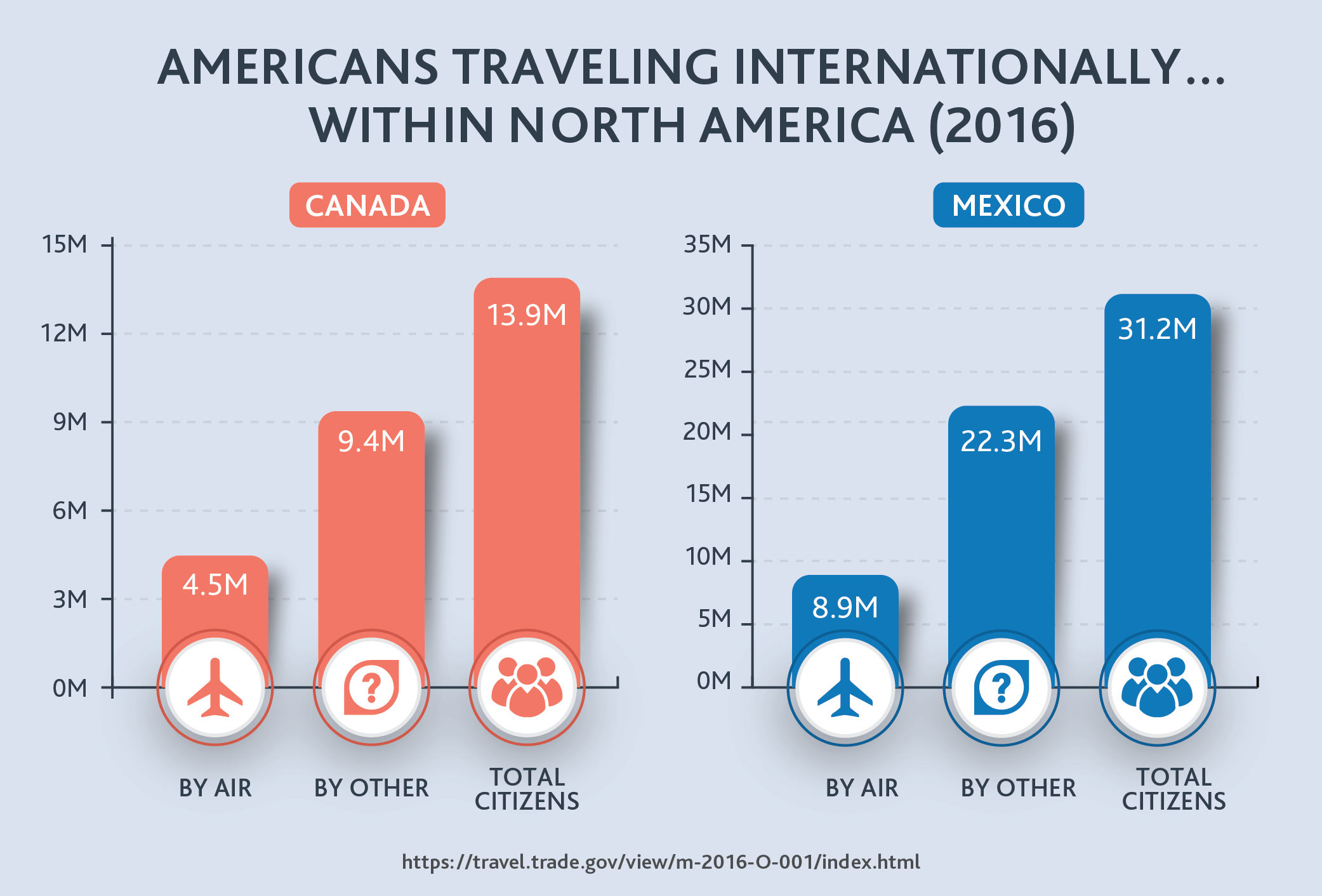 Americans Traveling Internationally… Within North America (2016)