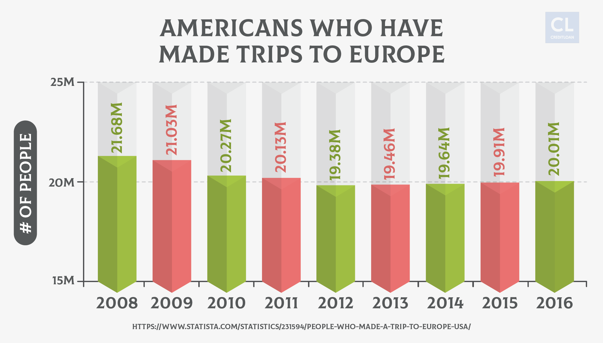 American's traveling to Europe (2008-2016)
