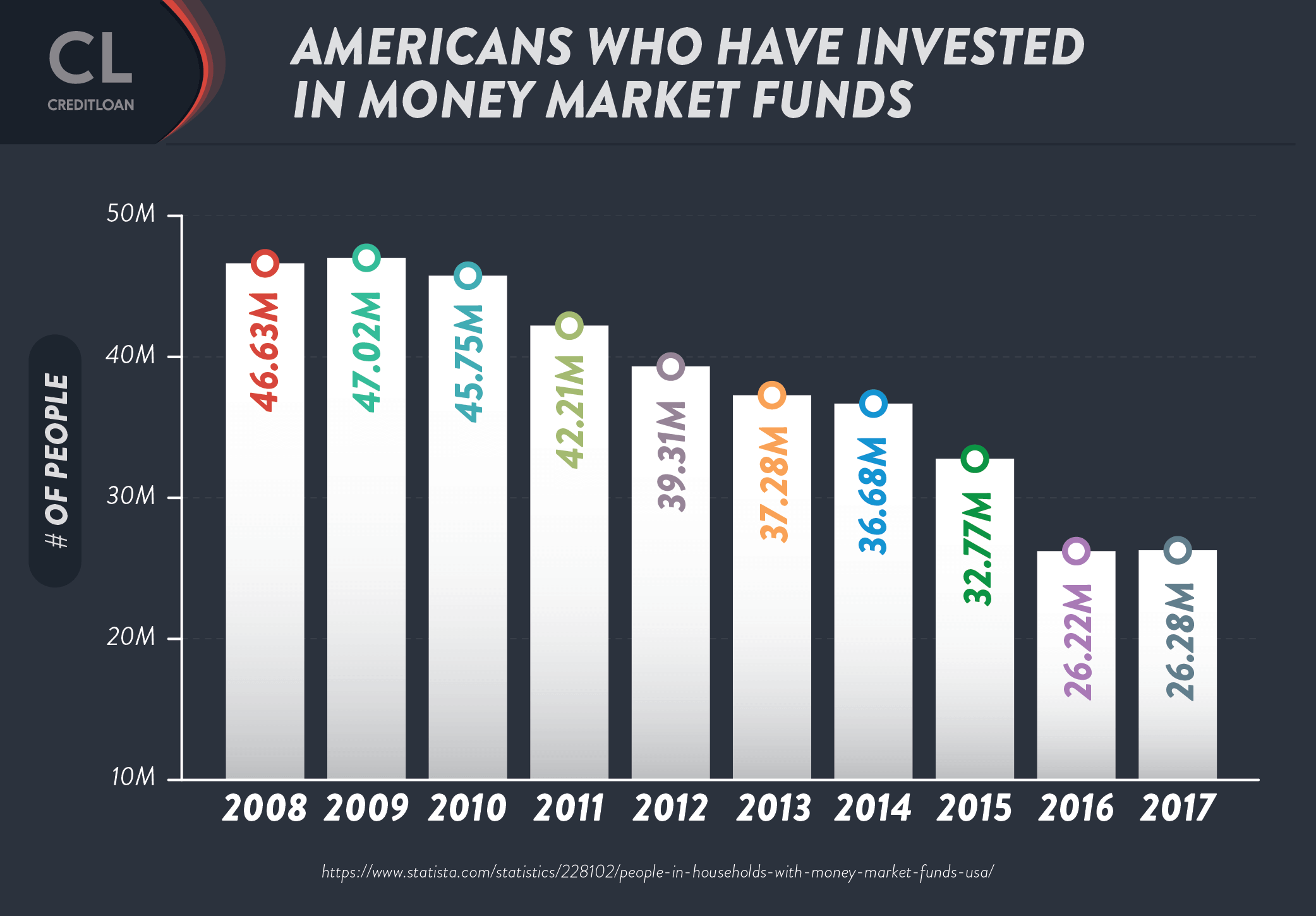 Americans who have invested in money market funds