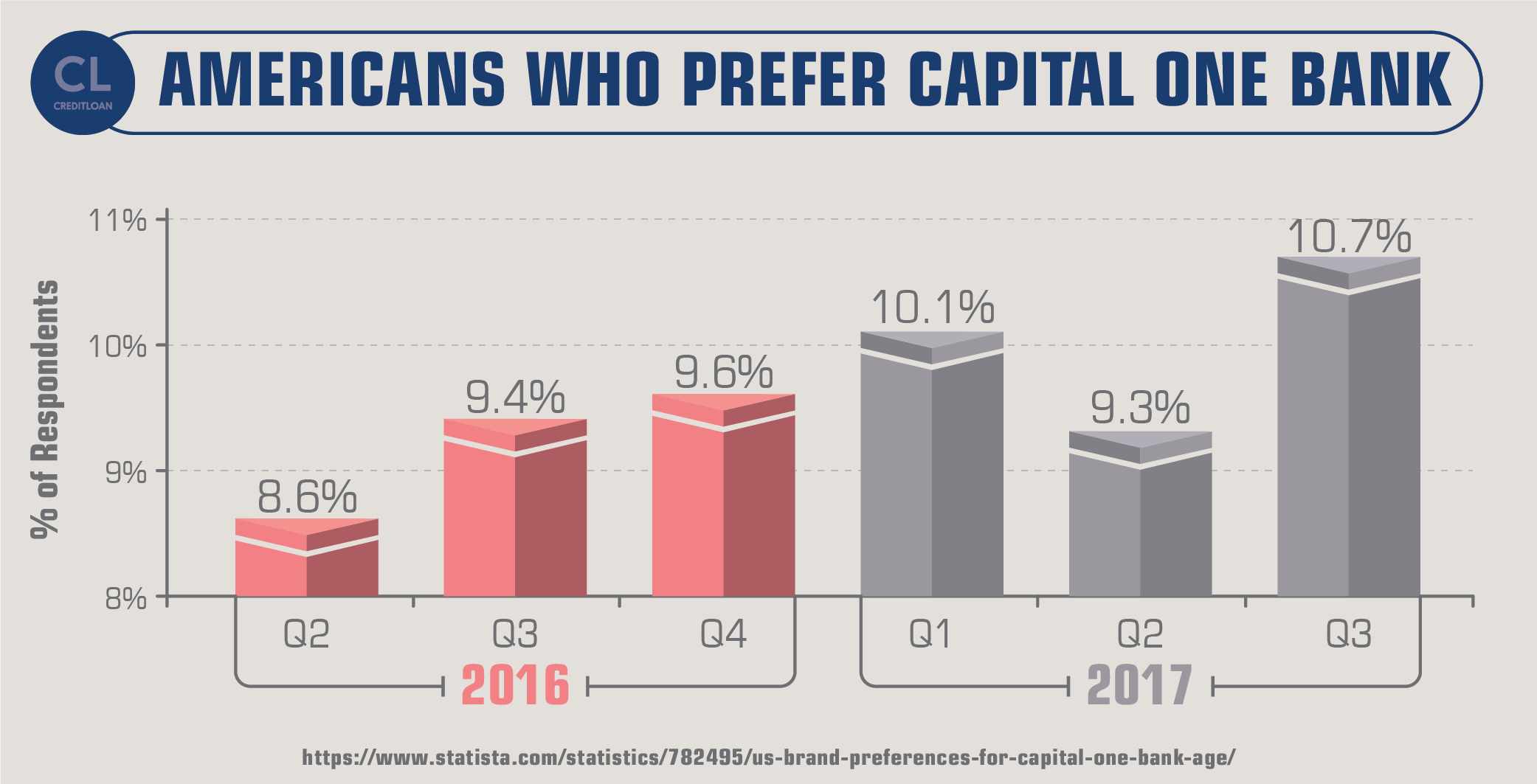 Americans Who Prefer Capital One Bank