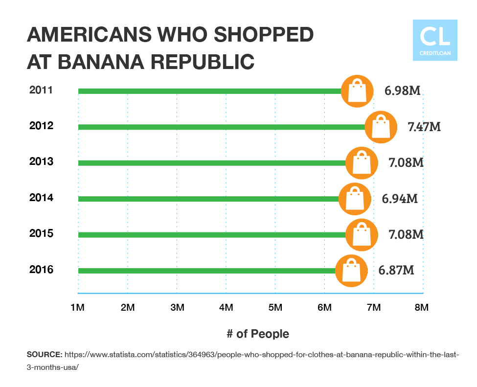 Americans Who Shopped at Banana Republic from 2011-2016