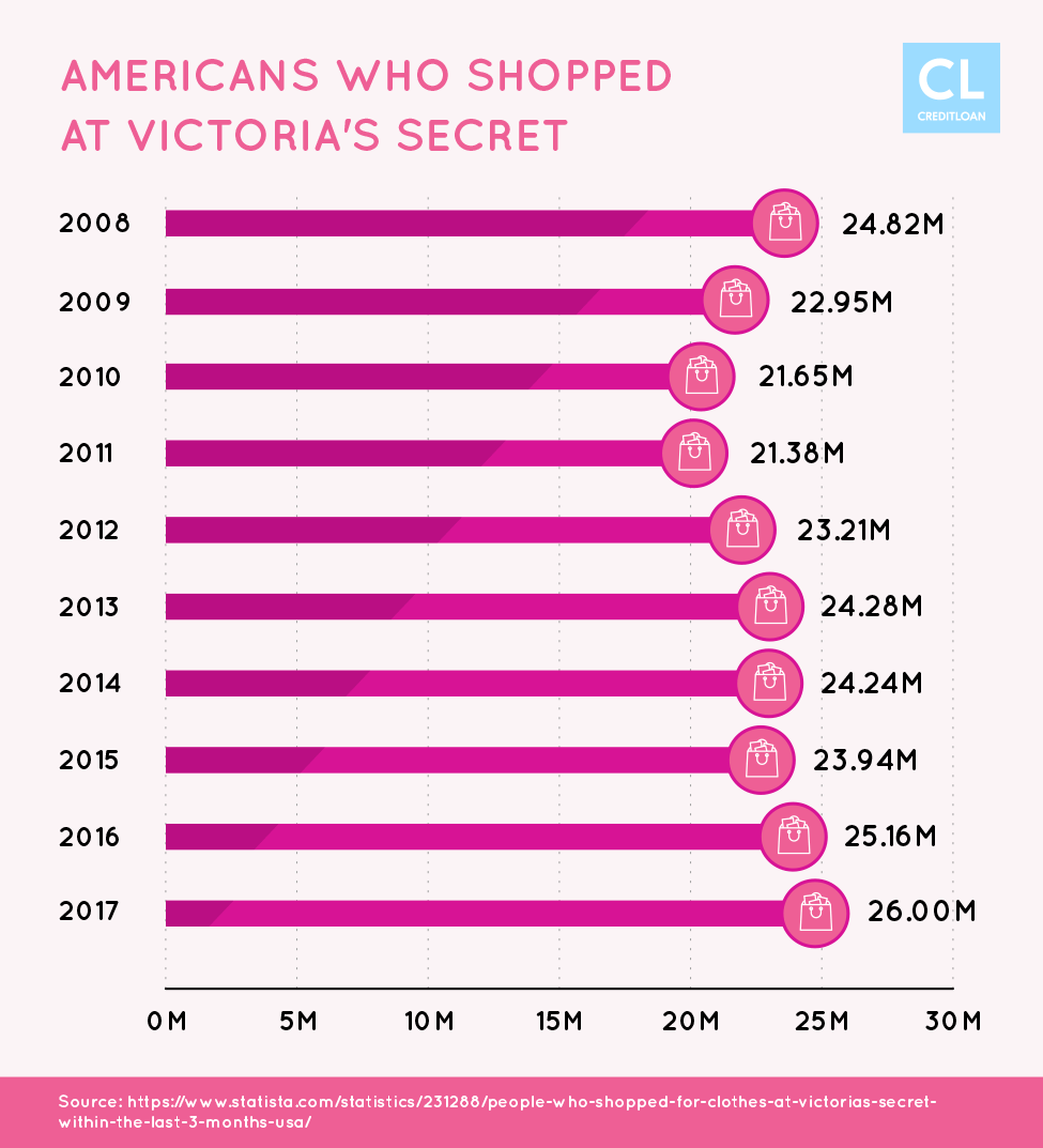 Americans Who Shopped at Victoria's Secret from 2008-2017