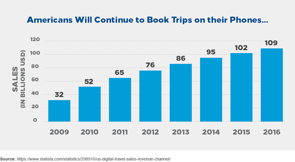 Americans will continue to book trips on their phones