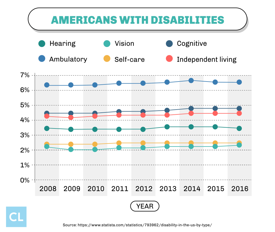 Americans With Disabilities from 2008-2016