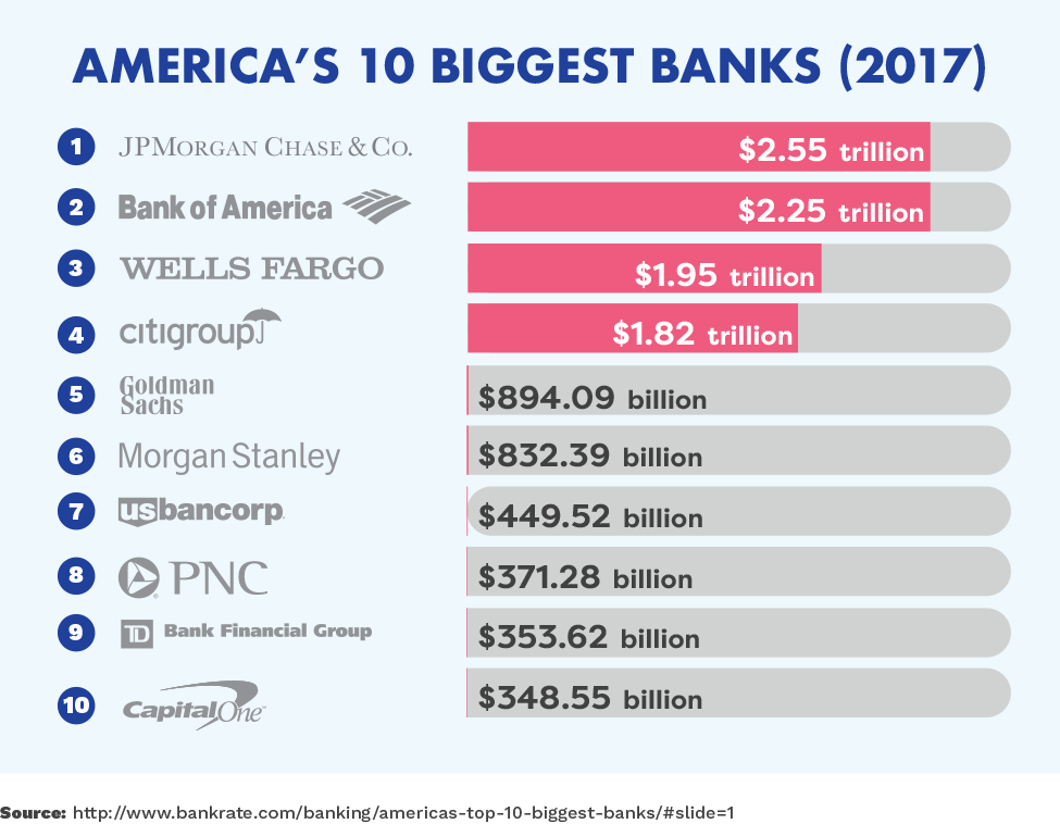 America's 10 Biggest Banks (2017)