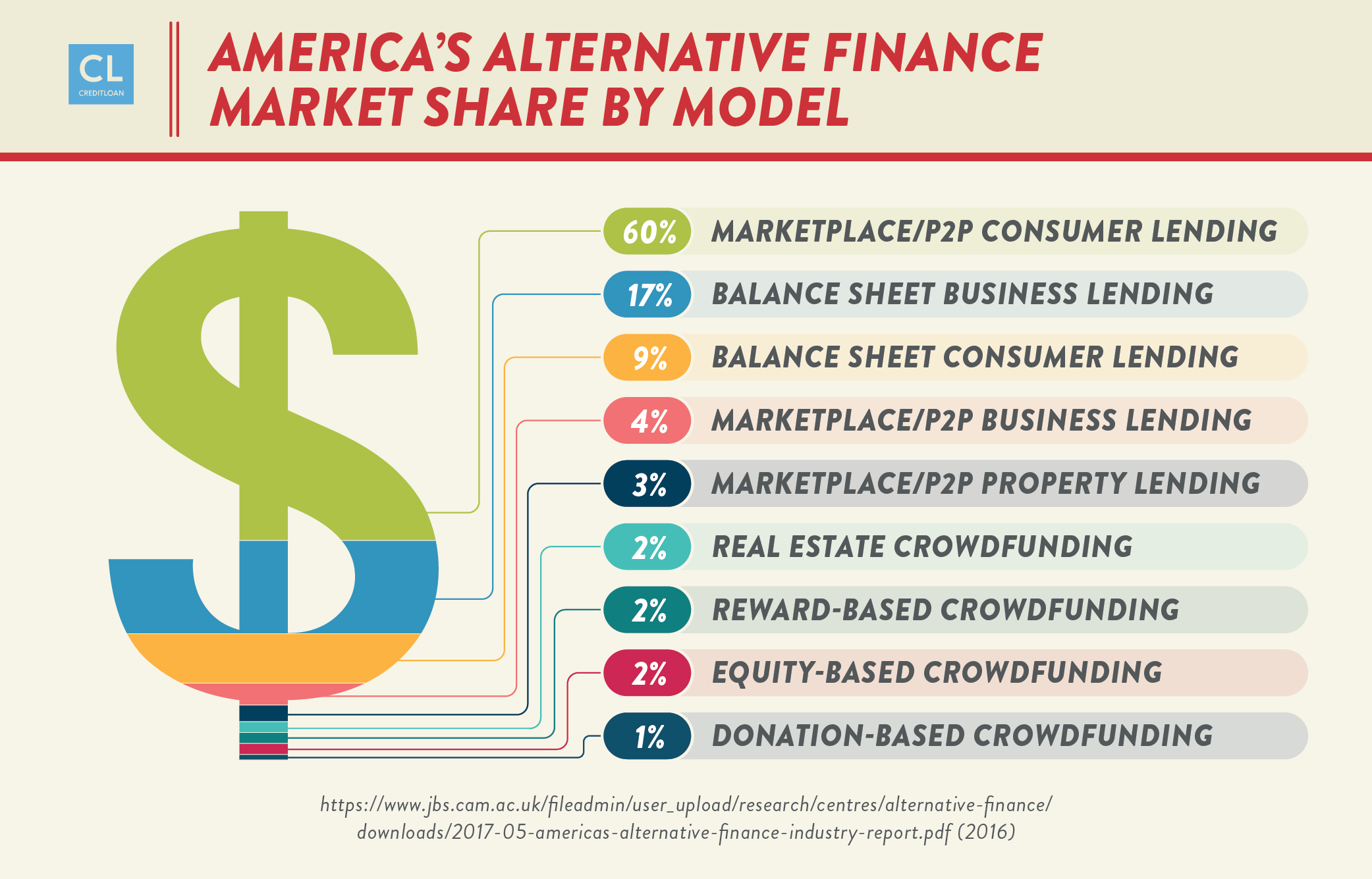 America's Alternative Finance Market Share By Model