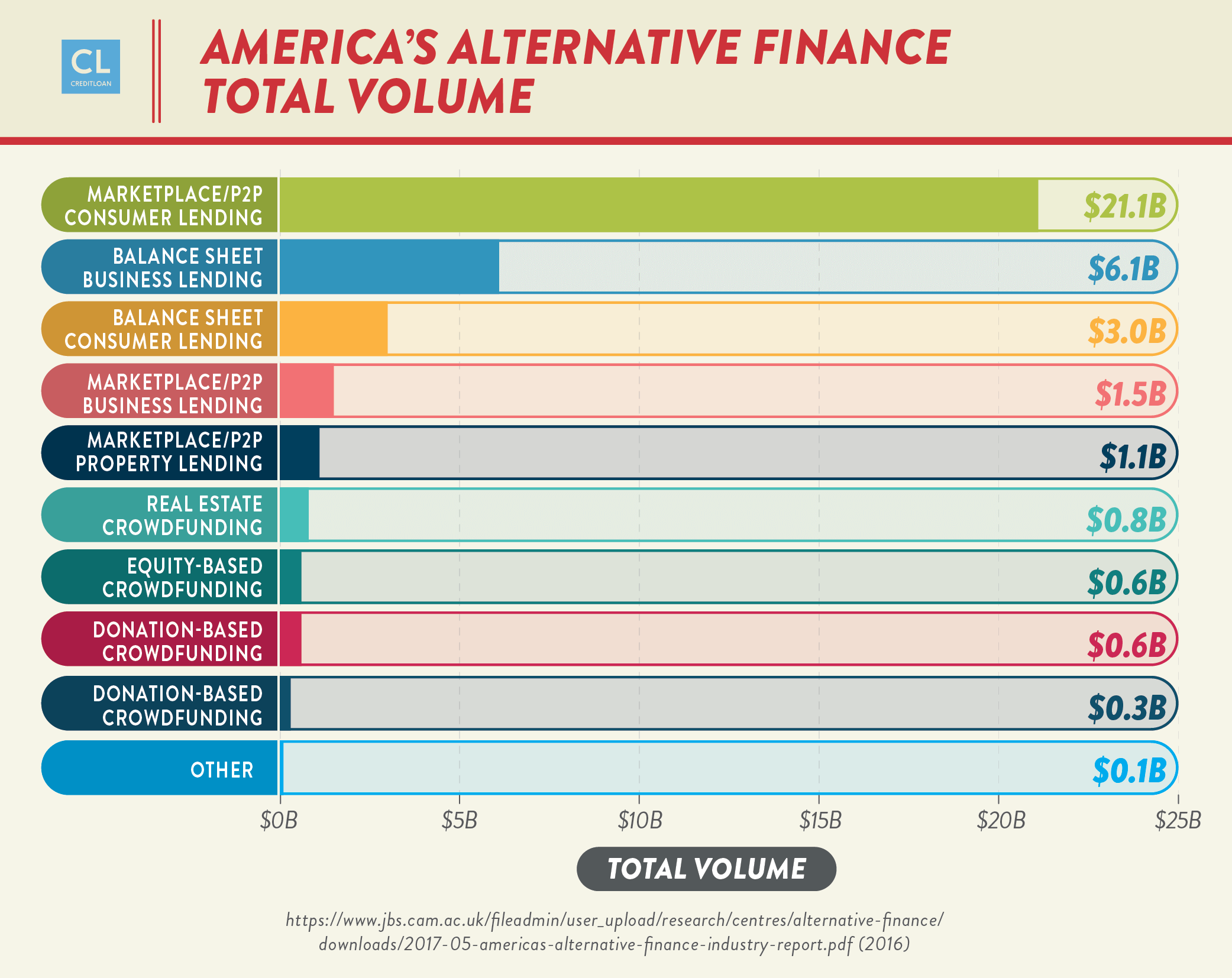 America's Alternative Finance - Total Volume data