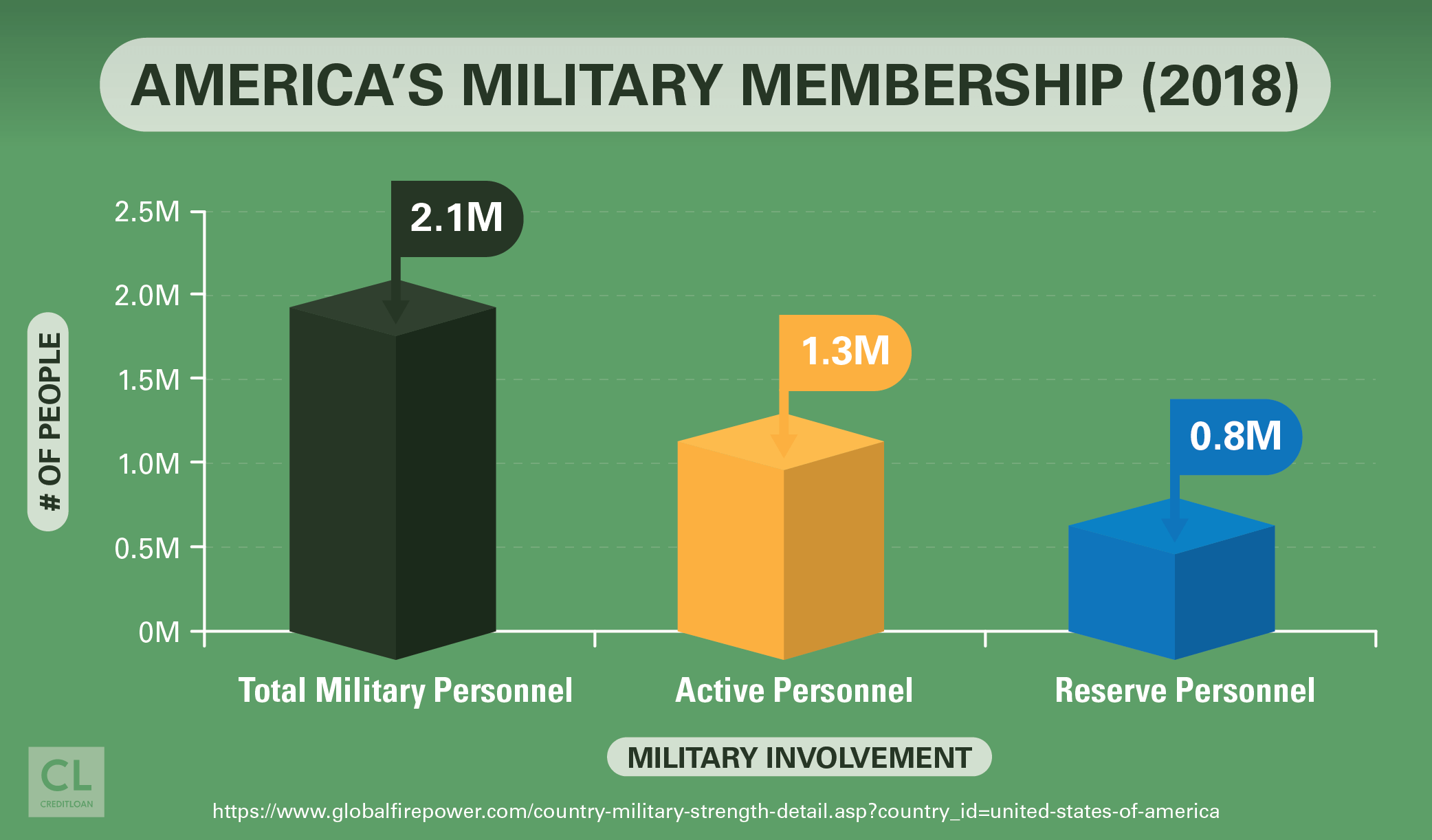 America's Military Membership 2018