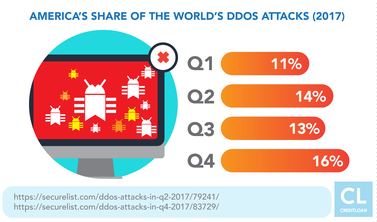America's share of the world's DDOS attacks in 2017