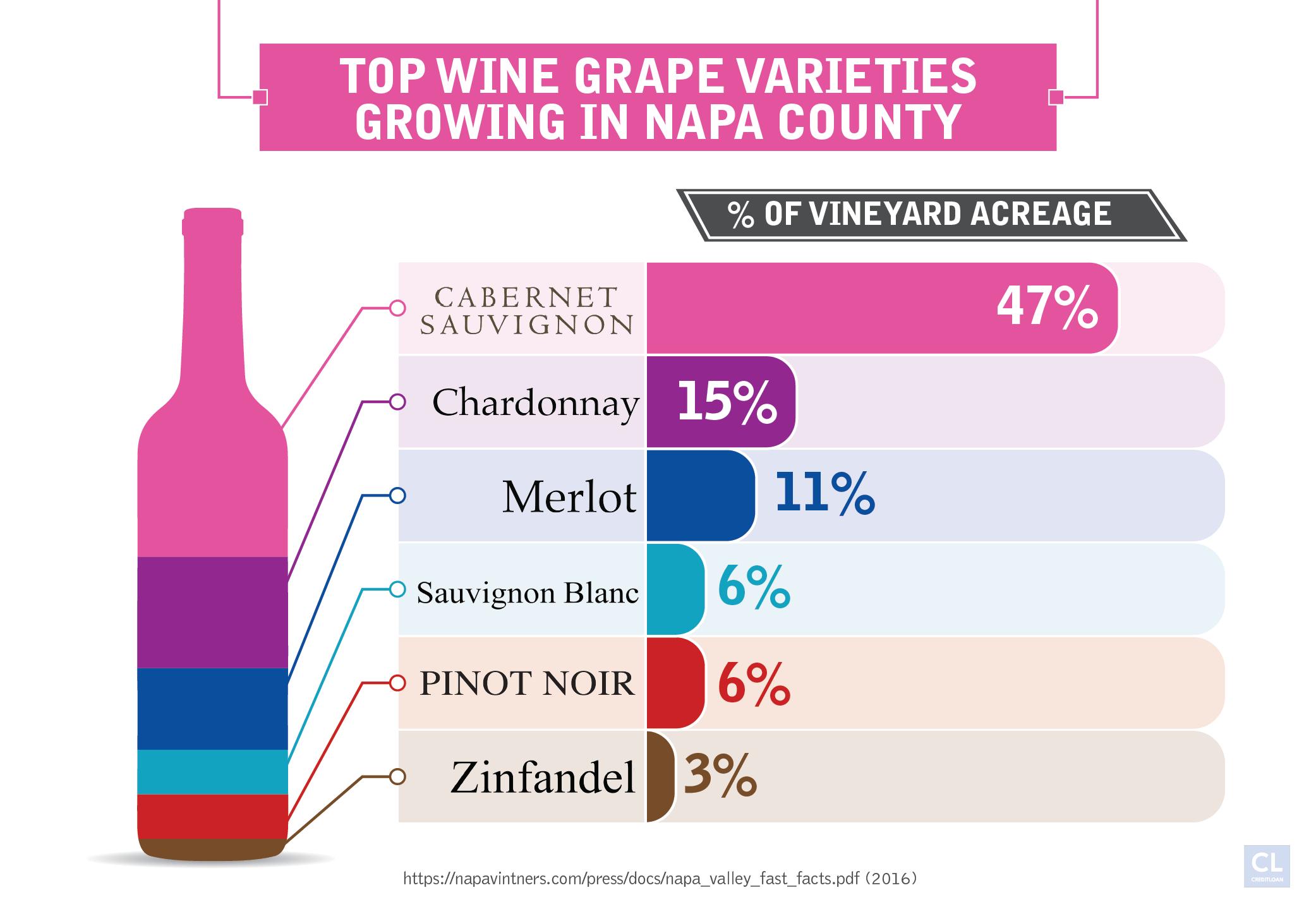 Top wine grape varieties growing in Napa county