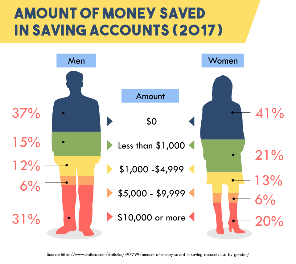 Amount of Money Saved in Saving Accounts (2017)